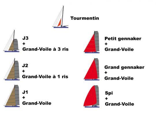 Comprendre les voiles d'un IMOCA du Vendée Globe