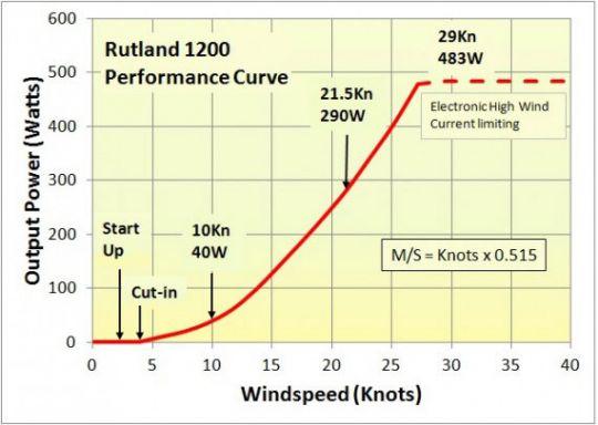 Rutland 1200