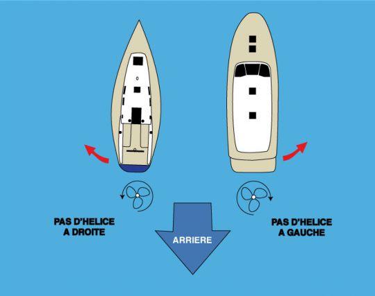 Pas de l'hélice d'un voilier ou d'un bateau à moteur