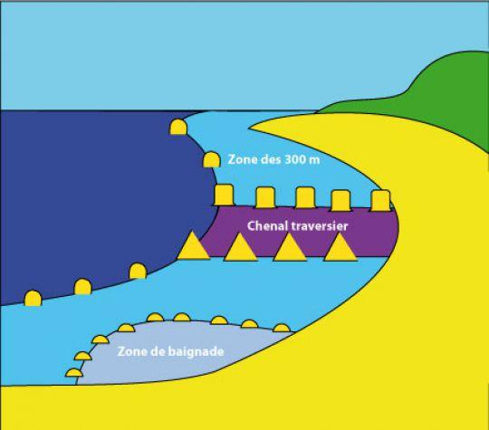 Balisage des côtes et des plages