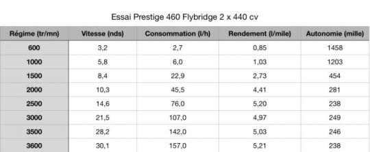Prestige 460