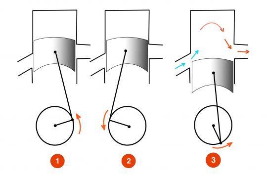 2 temps, 4 temps, quelles différences mécaniques ?