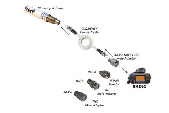 Glomeasy, une gamme complète de connecteurs et de câbles VHF