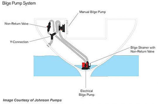 Installation d'une pompe de cale